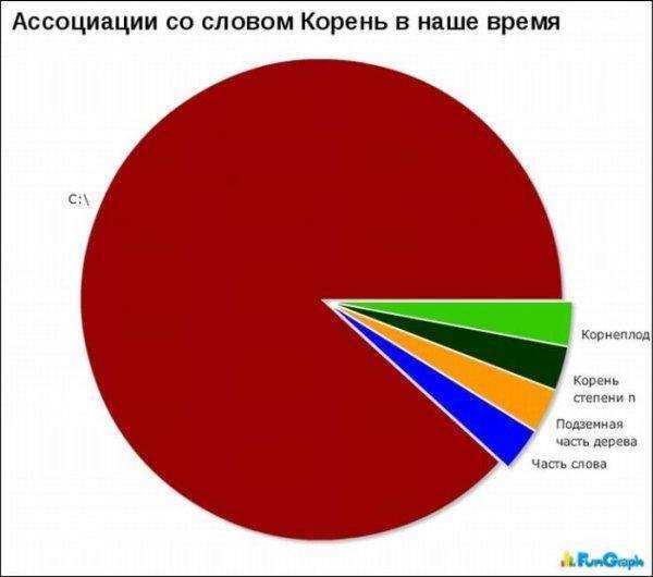 Смішна статистика (24 фото)